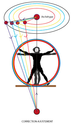 Schéma Correction fréquentielle-Alteralliah harmonisation quantique
