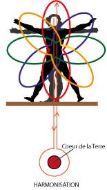 Harmonisation automatique de votre sphère énergétique -Alteralliah harmonisation quantique