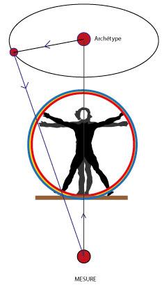 Schéma Mesure harmonique-Alteralliah harmonisation quantique